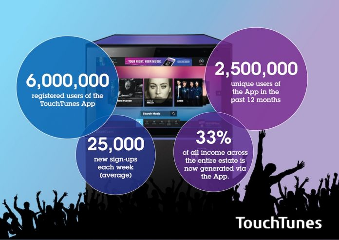 TouchTunes App registers 6m users as smartphone meets smart jukebox