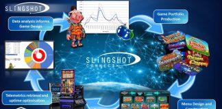 Slingshot Reflex Gaming