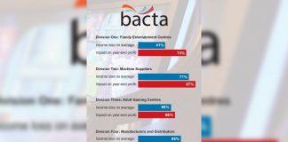 Bacta figures bleak for industry