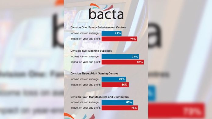 Bacta figures bleak for industry