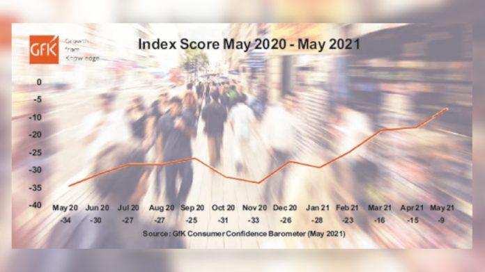 Consumer confidence GFK index score